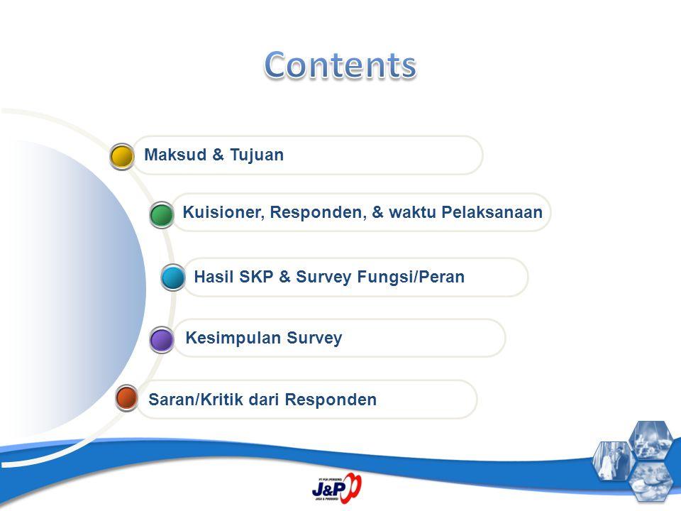 Saran/Kritik dari Responden Kesimpulan Survey Hasil SKP & Survey Fungsi/Peran Kuisioner, Responden, & waktu Pelaksanaan Maksud & Tujuan