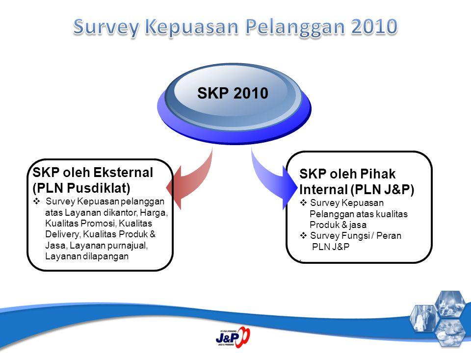 SKP 2010 SKP oleh Pihak Internal (PLN J&P)  Survey Kepuasan Pelanggan atas kualitas Produk & jasa  Survey Fungsi / Peran PLN J&P. SKP oleh Eksternal