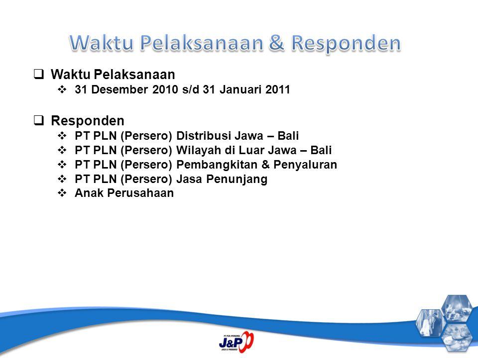  Waktu Pelaksanaan  31 Desember 2010 s/d 31 Januari 2011  Responden  PT PLN (Persero) Distribusi Jawa – Bali  PT PLN (Persero) Wilayah di Luar Jawa – Bali  PT PLN (Persero) Pembangkitan & Penyaluran  PT PLN (Persero) Jasa Penunjang  Anak Perusahaan