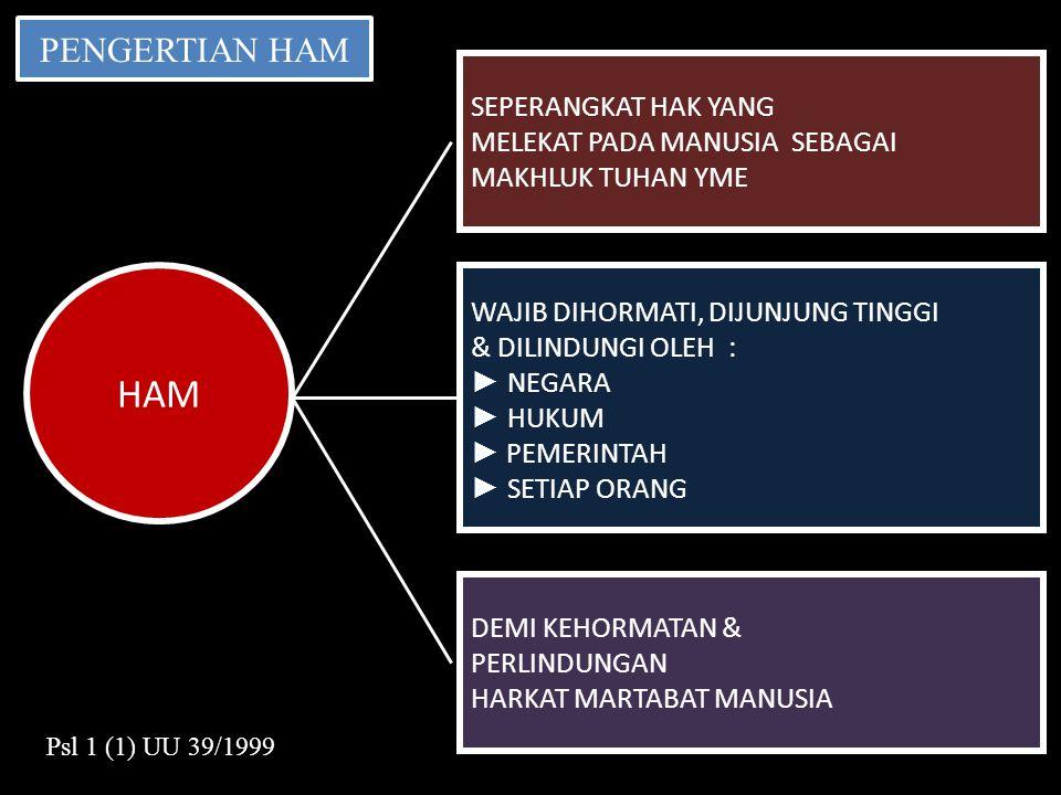 DEFINISI RANHAM INDONESIA Rencana Aksi Nasional Hak Asasi Manusia yang selanjutnya disingkat RANHAM adalah Rencana Aksi yang disusun sebagai pedoman pelaksanaan penghormatan, pemenuhan, perlindungan, pemajuan, dan penegakan HAM di Indonesia (Pasal 1 ayat 2 Perpres 23/2011)