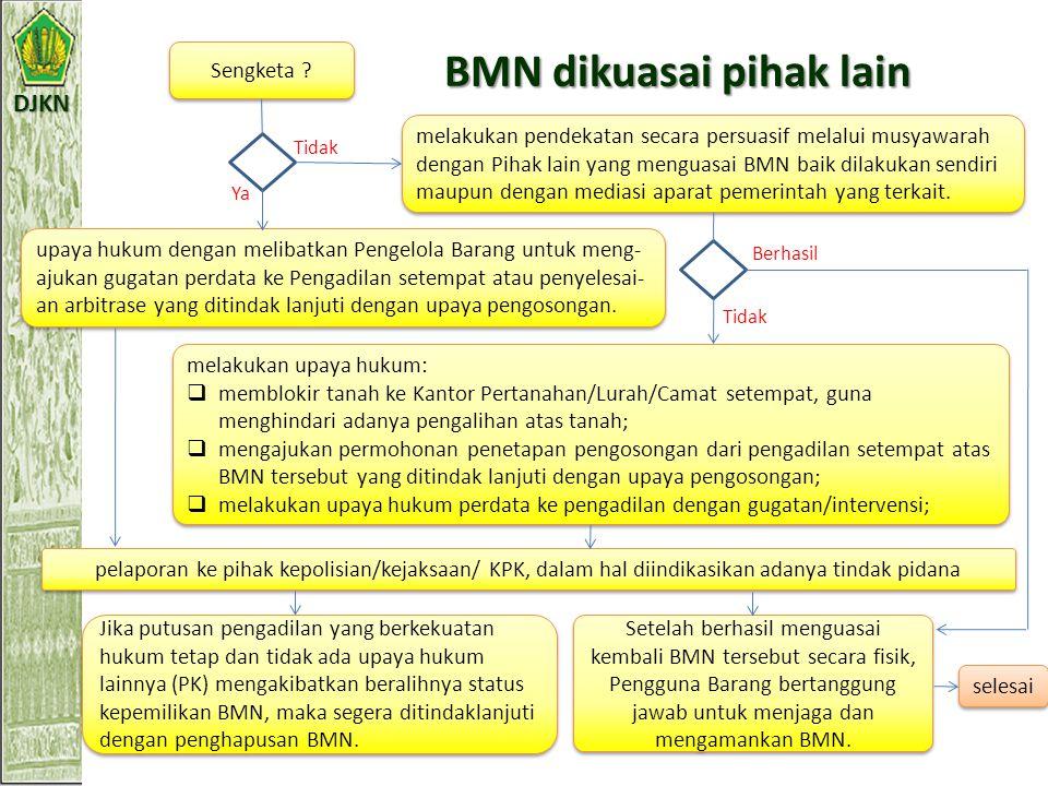DJKN BMN dalam penguasaan K/L (BMN berupa tanah) Ada dokumen awal ? Atas nama K/L ? Tidak Ya mengupayakan untuk memperoleh dokumen awal untuk pengurus