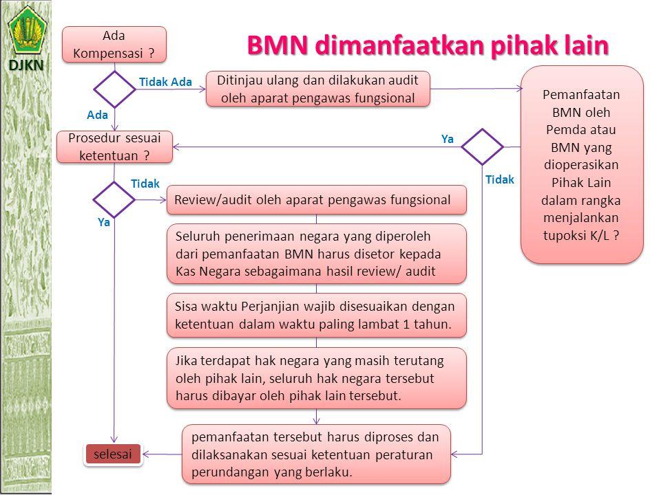 DJKN BMN dalam sengketa Terhadap BMN yang menjadi obyek sengketa dalam perkara perdata: 1.Dalam hal Pengguna Barang/Kuasa Pengguna Barang (PB/KPB) men