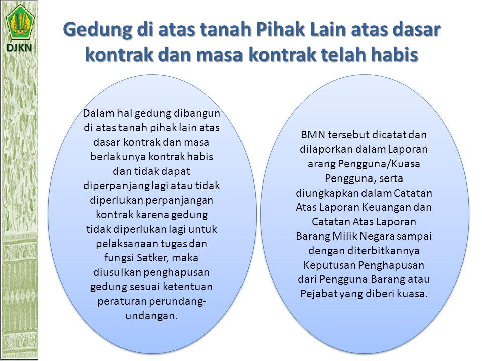 DJKN BMN dimanfaatkan pihak lain Ada Kompensasi ? Tidak Ada Ada Ditinjau ulang dan dilakukan audit oleh aparat pengawas fungsional Prosedur sesuai ket