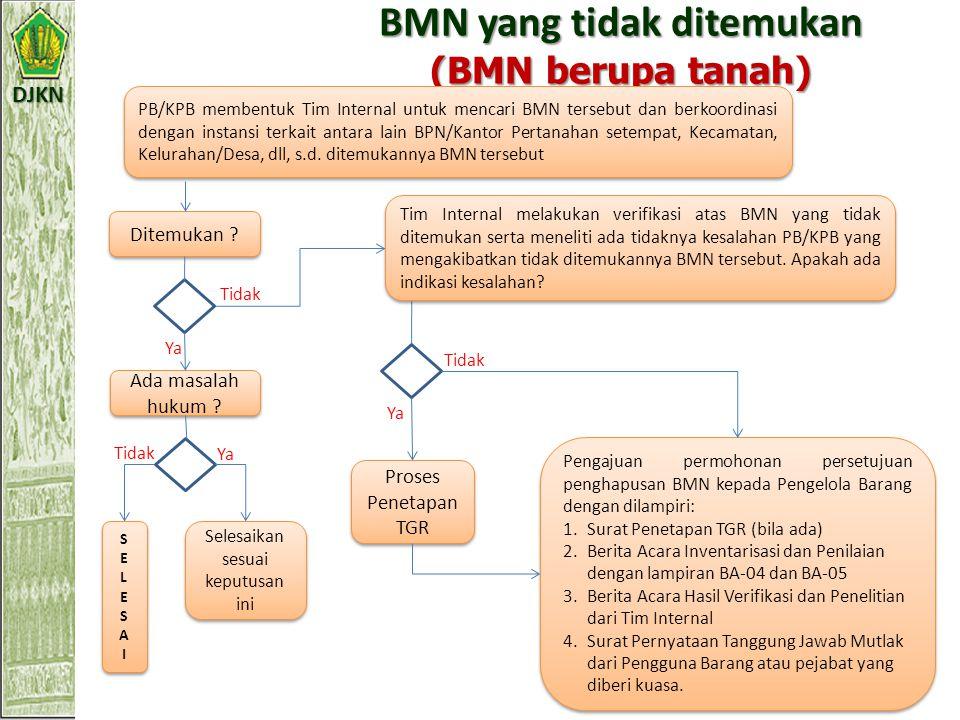 DJKN BMN yang tidak ditemukan (BMN berupa tanah) PB/KPB membentuk Tim Internal untuk mencari BMN tersebut dan berkoordinasi dengan instansi terkait antara lain BPN/Kantor Pertanahan setempat, Kecamatan, Kelurahan/Desa, dll, s.d.
