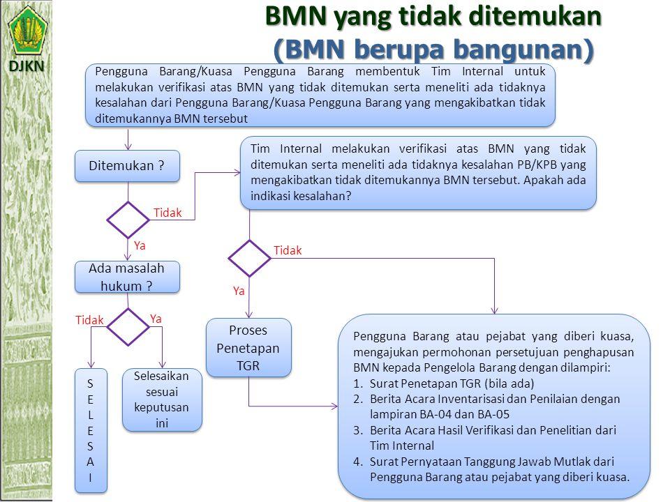 DJKN BMN yang tidak ditemukan (BMN berupa tanah) PB/KPB membentuk Tim Internal untuk mencari BMN tersebut dan berkoordinasi dengan instansi terkait an