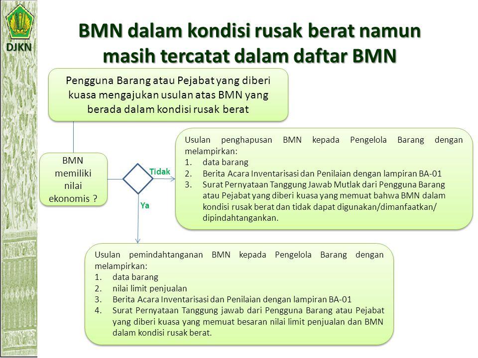 DJKN BMN yang tidak ditemukan (BMN selain tanah dan/atau bangunan) Pengguna Barang/Kuasa Pengguna Barang membentuk Tim Internal untuk melakukan verifi