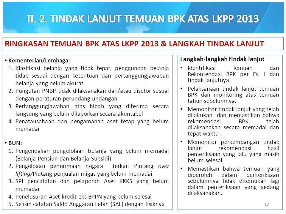 Kementerian/Lembaga: 1.Klasifikasi belanja yang tidak tepat, penggunaan belanja tidak sesuai dengan ketentuan dan pertanggungjawaban belanja yang belu