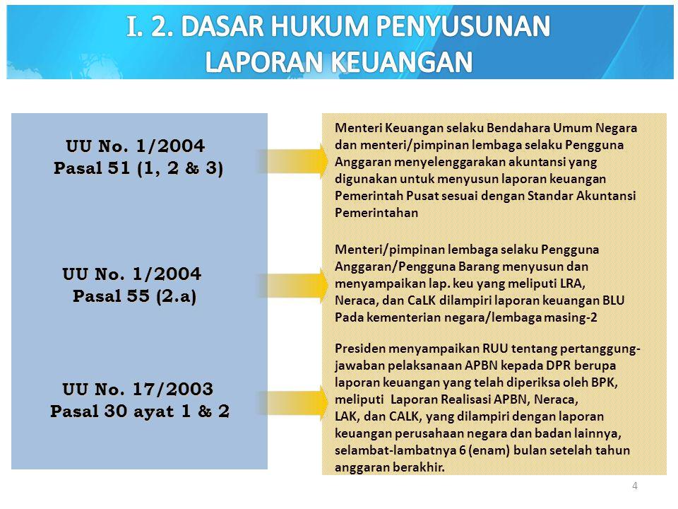 4 UU No. 17/2003 Pasal 30 ayat 1 & 2 Presiden menyampaikan RUU tentang pertanggung- jawaban pelaksanaan APBN kepada DPR berupa laporan keuangan yang t