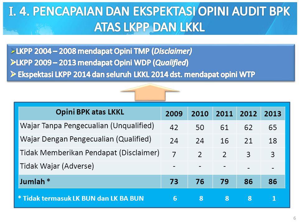 6 Opini BPK atas LKKL 20092010201120122013 Wajar Tanpa Pengecualian (Unqualified) 425061626265 Wajar Dengan Pengecualian (Qualified) 24 16212118 Tidak