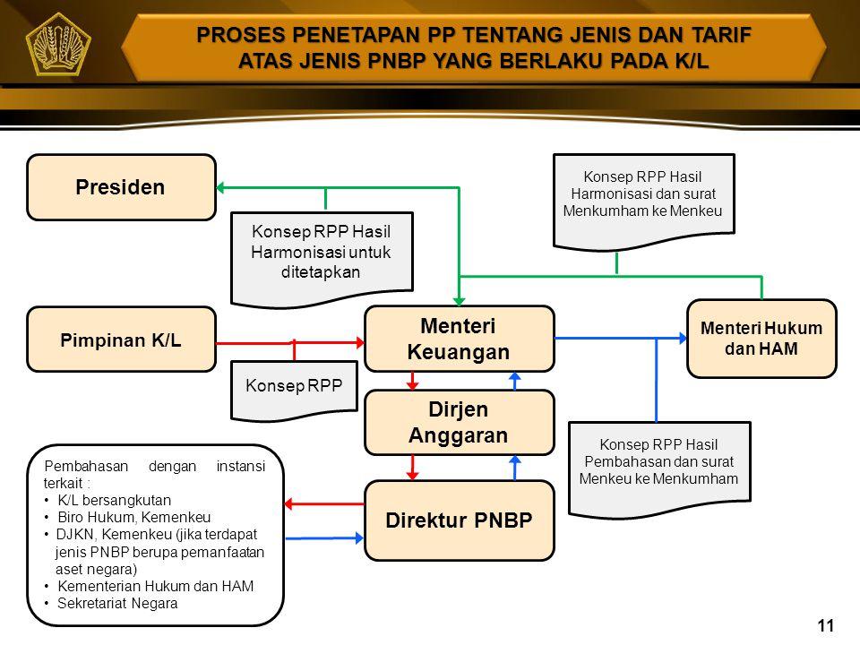 PENGATURAN JENIS DAN TARIF PNBP ATAS PEMANFAATAN BMN  Menteri Keuangan telah menerbitkan surat No. S-420/MK.02/2011 tanggal 25 Juli 2011 yang pada in