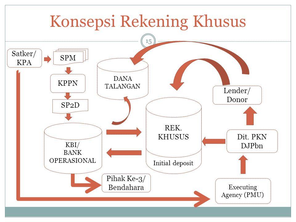 Konsepsi Rekening Khusus 15 REK. KHUSUS KBI/ BANK OPERASIONAL SP2D SPM REK. KHUSUS Initial deposit Lender/ Donor Dit. PKN DJPbn Satker/ KPA Executing