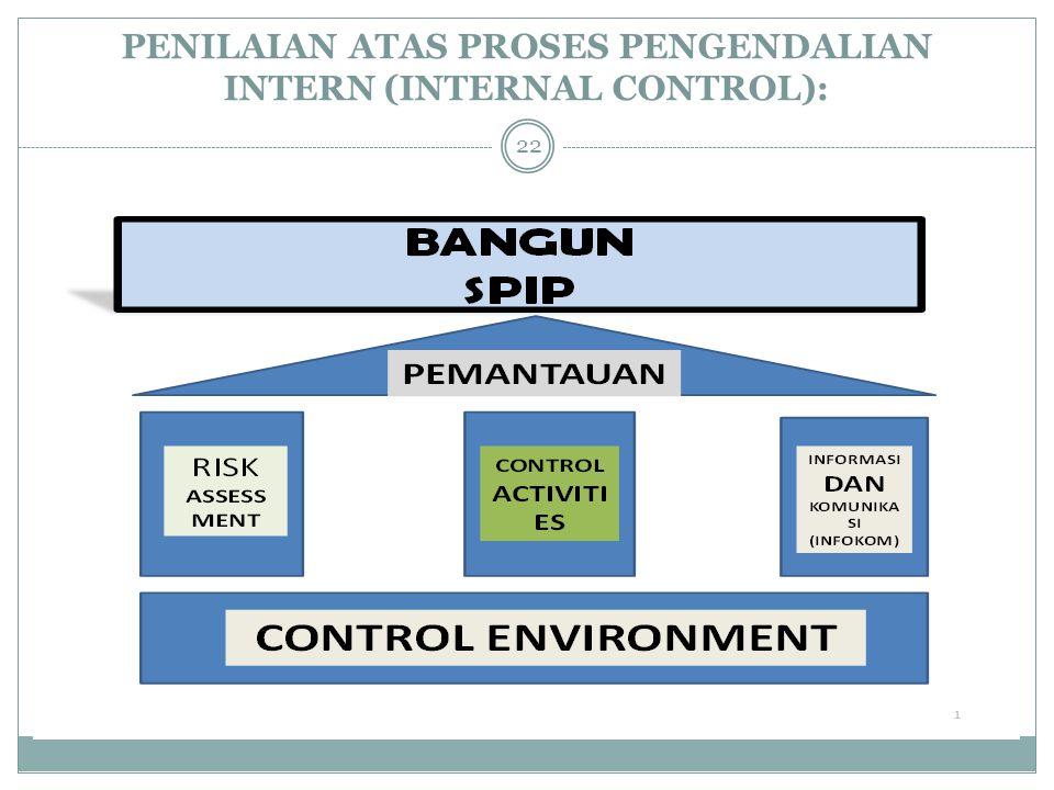 PENILAIAN ATAS PROSES PENGENDALIAN INTERN (INTERNAL CONTROL): 22