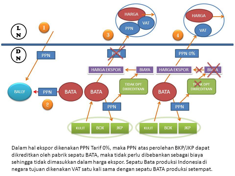 PKP BELUM BERPRODUKSI PKP Barang Modal PPNDikreditkan Selain Br.