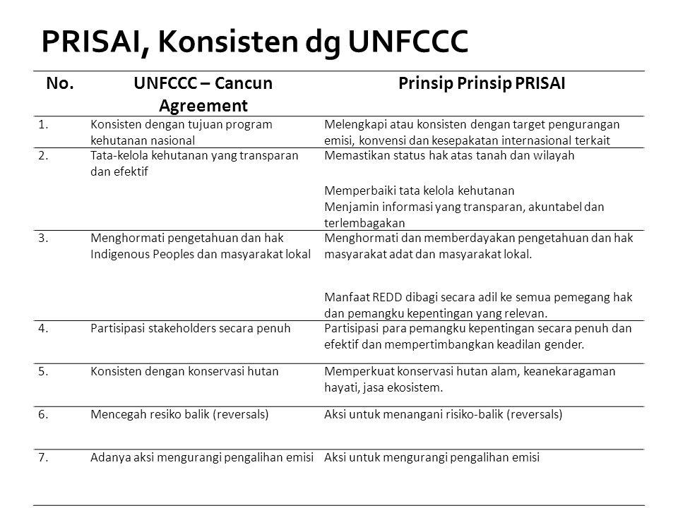 PRISAI, Konsisten dg UNFCCC No.UNFCCC – Cancun Agreement Prinsip Prinsip PRISAI 1.Konsisten dengan tujuan program kehutanan nasional Melengkapi atau k