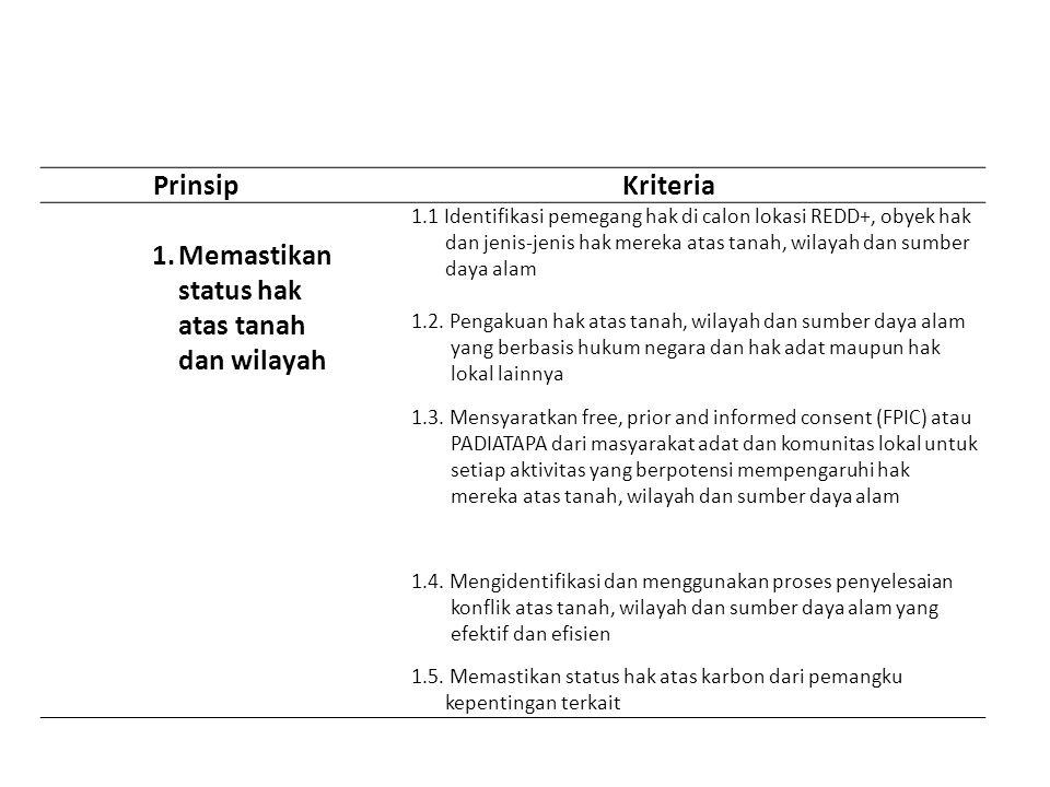PrinsipKriteria 1.Memastikan status hak atas tanah dan wilayah 1.1 Identifikasi pemegang hak di calon lokasi REDD+, obyek hak dan jenis-jenis hak mere