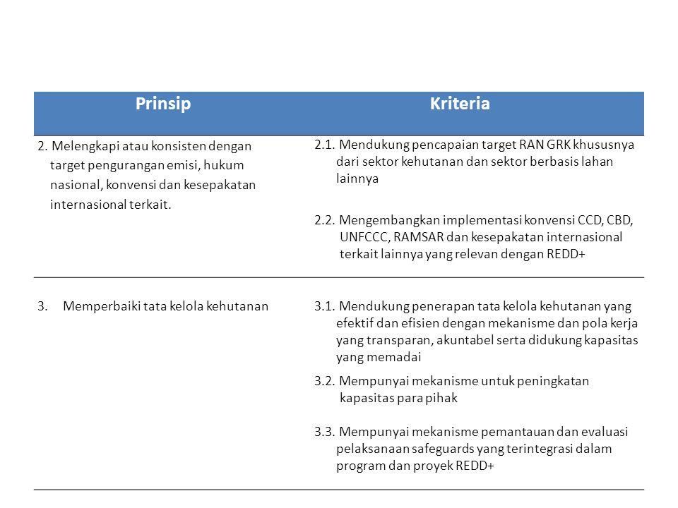 PrinsipKriteria 2. Melengkapi atau konsisten dengan target pengurangan emisi, hukum nasional, konvensi dan kesepakatan internasional terkait. 2.1. Men
