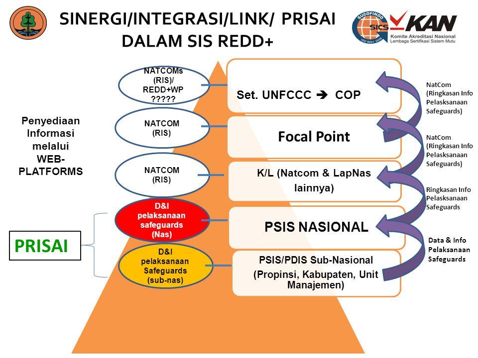 SINERGI/INTEGRASI/LINK/ PRISAI DALAM SIS REDD+ Focal Point K/L (Natcom & LapNas lainnya) PSIS NASIONAL PSIS/PDIS Sub-Nasional (Propinsi, Kabupaten, Un