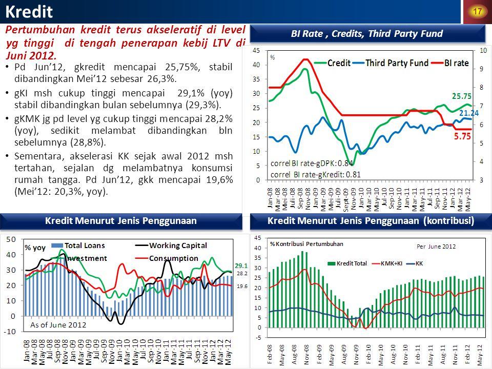 17 Pertumbuhan kredit terus akseleratif di level yg tinggi di tengah penerapan kebij LTV di Juni 2012.