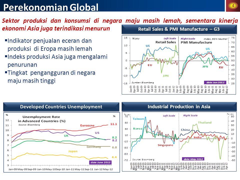 4 Perekonomian Global Sektor produksi dan konsumsi di negara maju masih lemah, sementara kinerja ekonomi Asia juga terindikasi menurun  Indikator penjualan eceran dan produksi di Eropa masih lemah  Indeks produksi Asia juga mengalami penurunan  Tingkat pengangguran di negara maju masih tinggi Retail Sales & PMI Manufacture – G3 Industrial Production in Asia