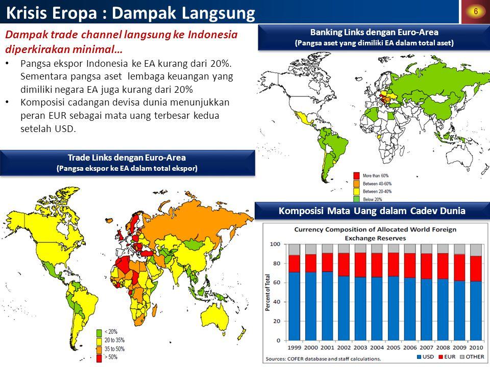 6 Krisis Eropa : Dampak Langsung Dampak trade channel langsung ke Indonesia diperkirakan minimal… Pangsa ekspor Indonesia ke EA kurang dari 20%.