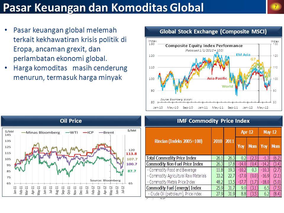 7 Pasar Keuangan dan Komoditas Global Pasar keuangan global melemah terkait kekhawatiran krisis politik di Eropa, ancaman grexit, dan perlambatan ekonomi global.