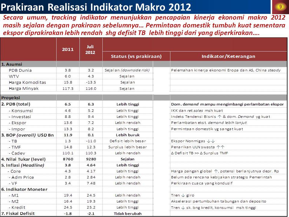 9 Prakiraan Realisasi Indikator Makro 2012 Secara umum, tracking indikator menunjukkan pencapaian kinerja ekonomi makro 2012 masih sejalan dengan prakiraan sebelumnya… Permintaan domestik tumbuh kuat sementara ekspor diprakirakan lebih rendah shg defisit TB lebih tinggi dari yang diperkirakan….