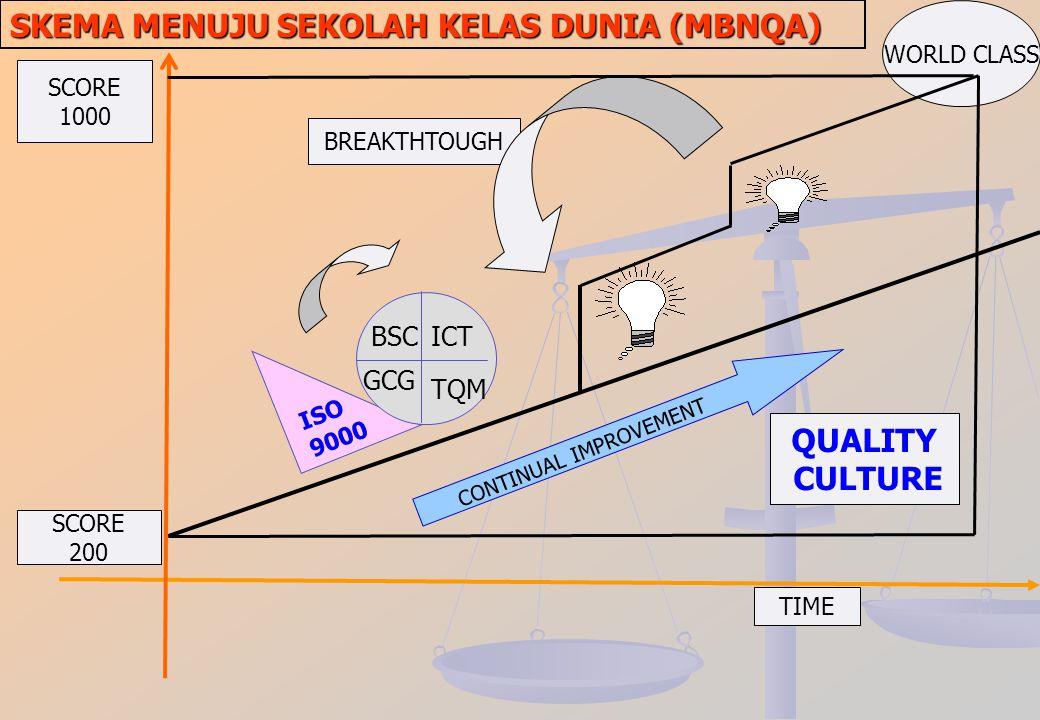 STRUKTUR TIM ISO 9001:2008 KEPALA SEKOLAH TOP MANAGEMENT STEERING TIM WAKA/KABID ADMINISTRATION STAFF WAKIL MANAJEMEN MUTU Core Team terdiri dari : 1.