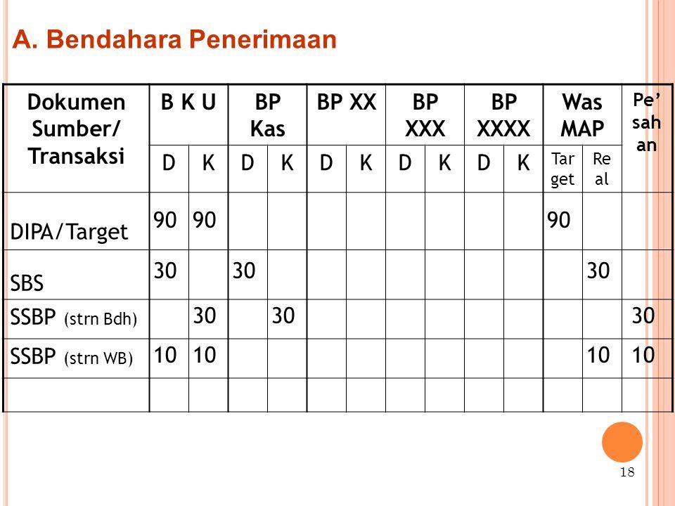 Dokumen Sumber/ Transaksi B K UBP Kas BP XXBP XXX BP XXXX Was MAP Pe' sah an DKDKDKDKDK Tar get Re al DIPA/Target SBS SSBP (strn Bdh) SSBP (strn WB) 18 A.
