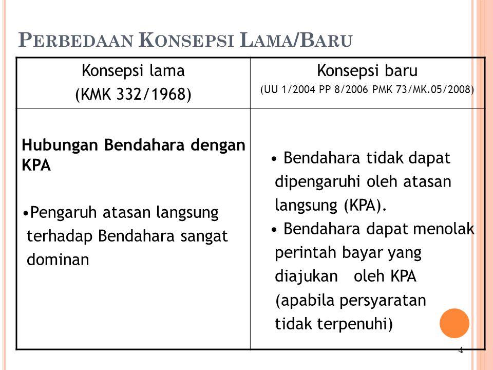 P ERBEDAAN K ONSEPSI L AMA /B ARU Konsepsi lama (KMK 332/1968) Konsepsi baru (UU 1/2004 PP 8/2006 PMK 73/MK.05/2008) Hubungan Bendahara dengan KPA Pengaruh atasan langsung terhadap Bendahara sangat dominan Bendahara tidak dapat dipengaruhi oleh atasan langsung (KPA).