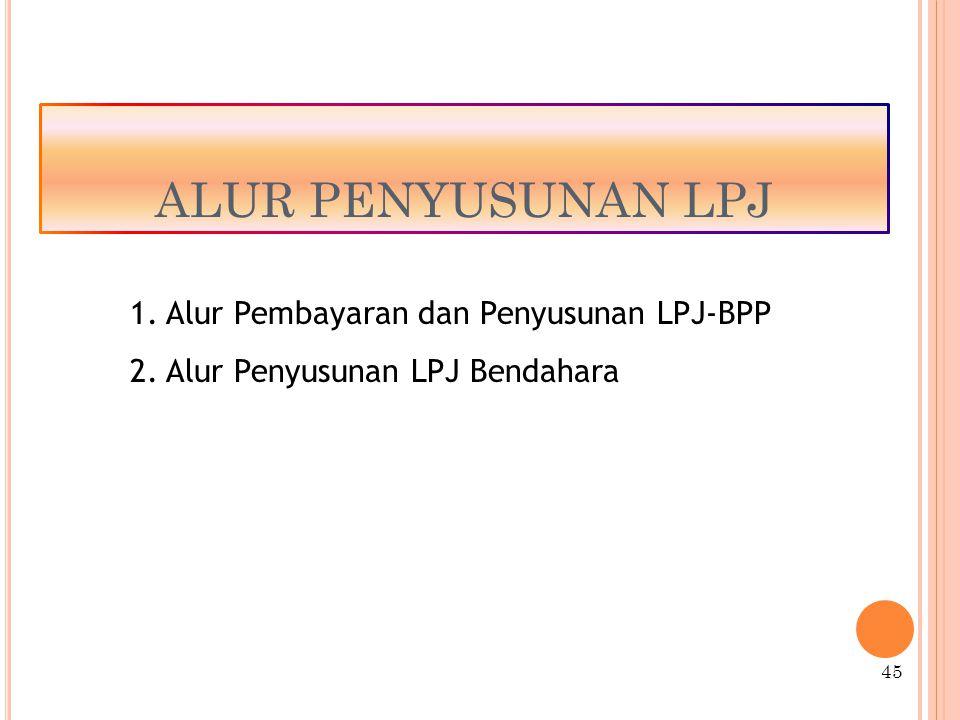 ALUR PENYUSUNAN LPJ 45 1.Alur Pembayaran dan Penyusunan LPJ-BPP 2.Alur Penyusunan LPJ Bendahara