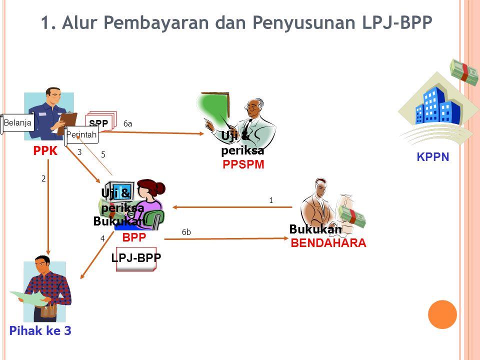 KPPN PPSPM PPK BENDAHARA BPP Uji & periksa 1 2 3 Bukukan 4 LPJ-BPP 6b 6a SPP Bukukan Uji & periksa Pihak ke 3 1.
