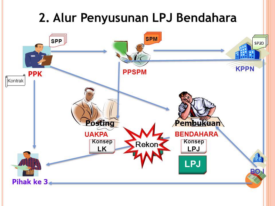 PPK Pihak ke 3 PPSPM KPPN BENDAHARA UAKPA Kontrak SPP SPM 2.