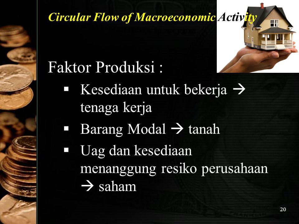 20 Circular Flow of Macroeconomic Activity Faktor Produksi : KK esediaan untuk bekerja  tenaga kerja BB arang Modal  tanah UU ag dan kesediaan