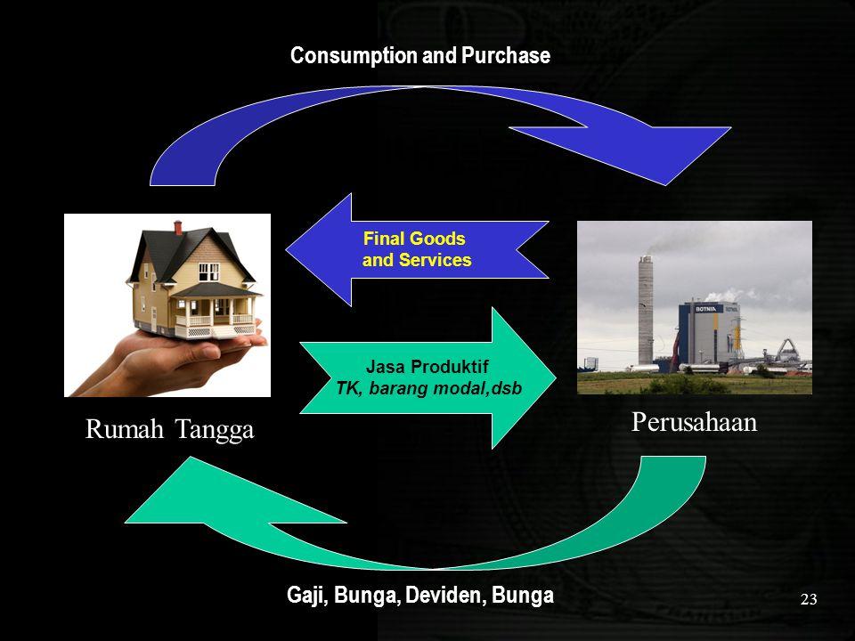 23 Rumah Tangga Perusahaan Jasa Produktif TK, barang modal,dsb Final Goods and Services Gaji, Bunga, Deviden, Bunga Consumption and Purchase