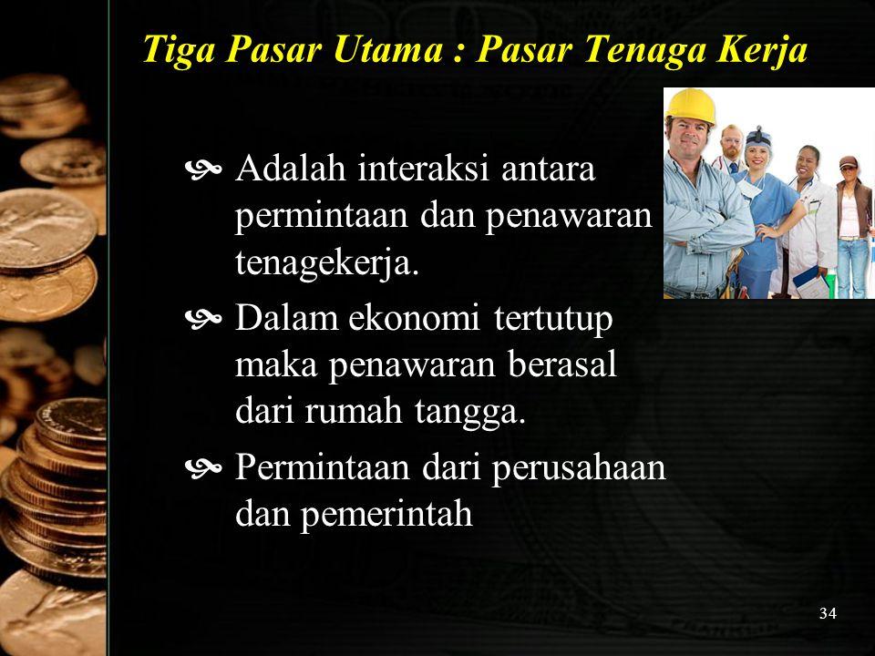 34 Tiga Pasar Utama : Pasar Tenaga Kerja  Adalah interaksi antara permintaan dan penawaran tenagekerja.  Dalam ekonomi tertutup maka penawaran beras