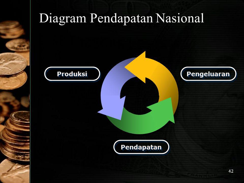 42 Diagram Pendapatan Nasional Produksi Pengeluaran Pendapatan