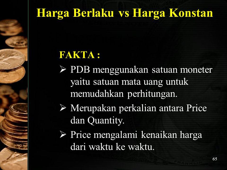 65 Harga Berlaku vs Harga Konstan FAKTA :  PDB menggunakan satuan moneter yaitu satuan mata uang untuk memudahkan perhitungan.  Merupakan perkalian