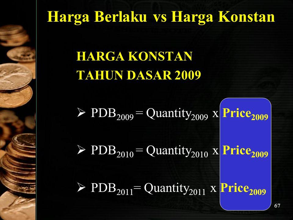67 Harga Berlaku vs Harga Konstan HARGA KONSTAN TAHUN DASAR 2009 PP DB 2009 = Quantity 2009 x Price 2009 PP DB 2010 = Quantity 2010 x Price 2009 