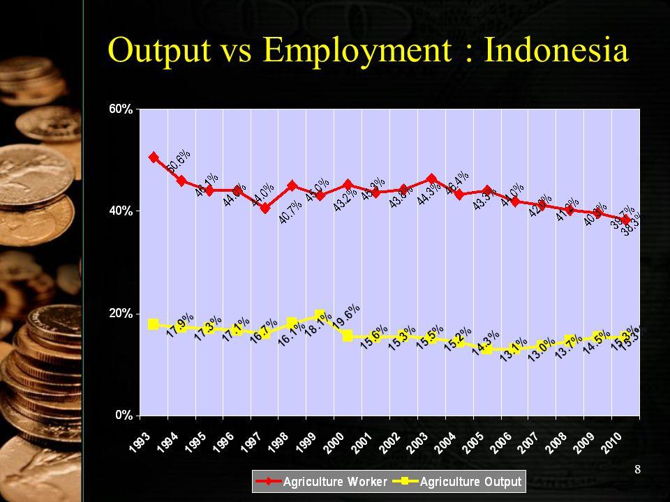 9 Output vs Employment : China