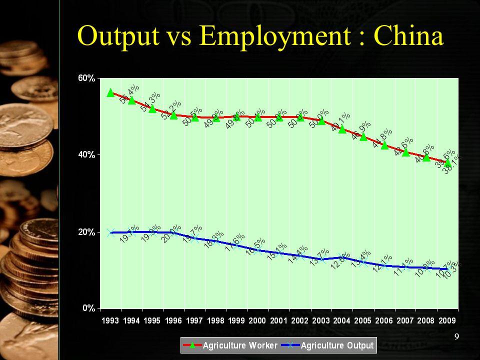 10 Output vs Employment : Jepang