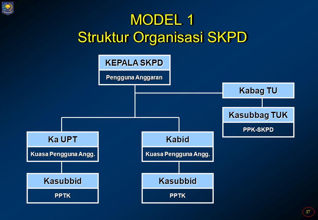 17 MODEL 1 Struktur Organisasi SKPD KEPALA SKPD Pengguna Anggaran Kasubbag TUK PPK-SKPD Kabag TU Ka UPT Kuasa Pengguna Angg. Kabid Kasubbid PPTK Kasub