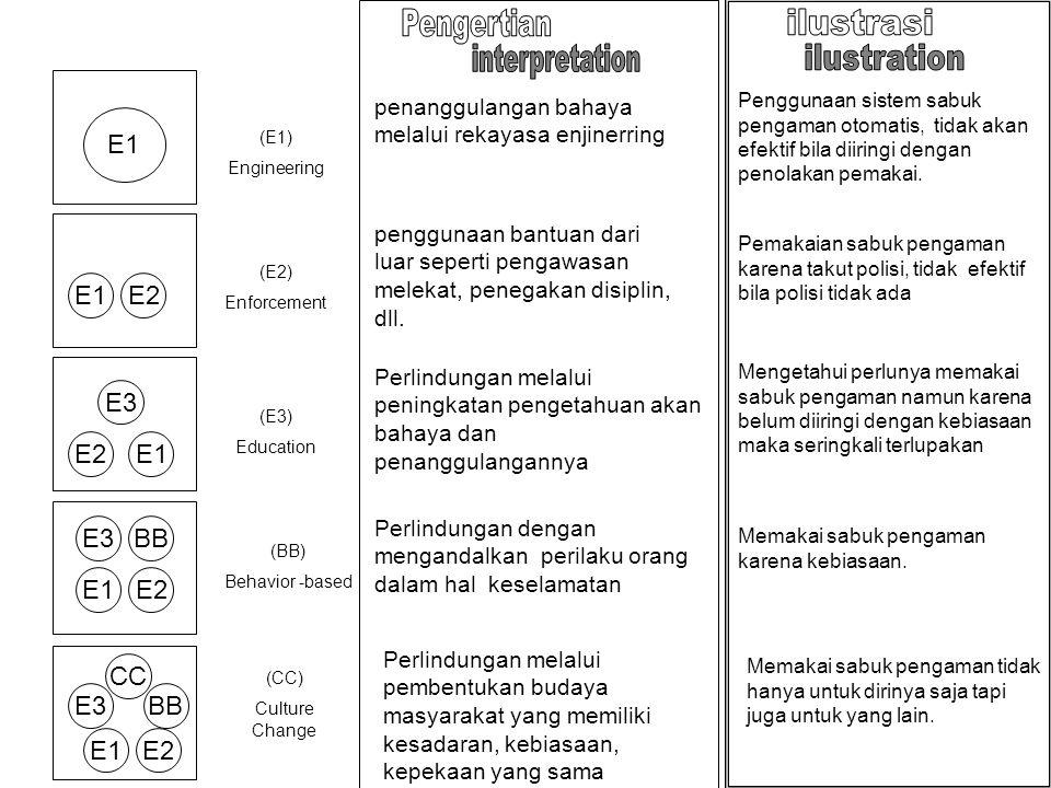 E1 E2 E1E2 E3 E1E2 E3BB E1E2 E3BB CC (E1) Engineering (E2) Enforcement (E3) Education (BB) Behavior -based (CC) Culture Change penanggulangan bahaya m