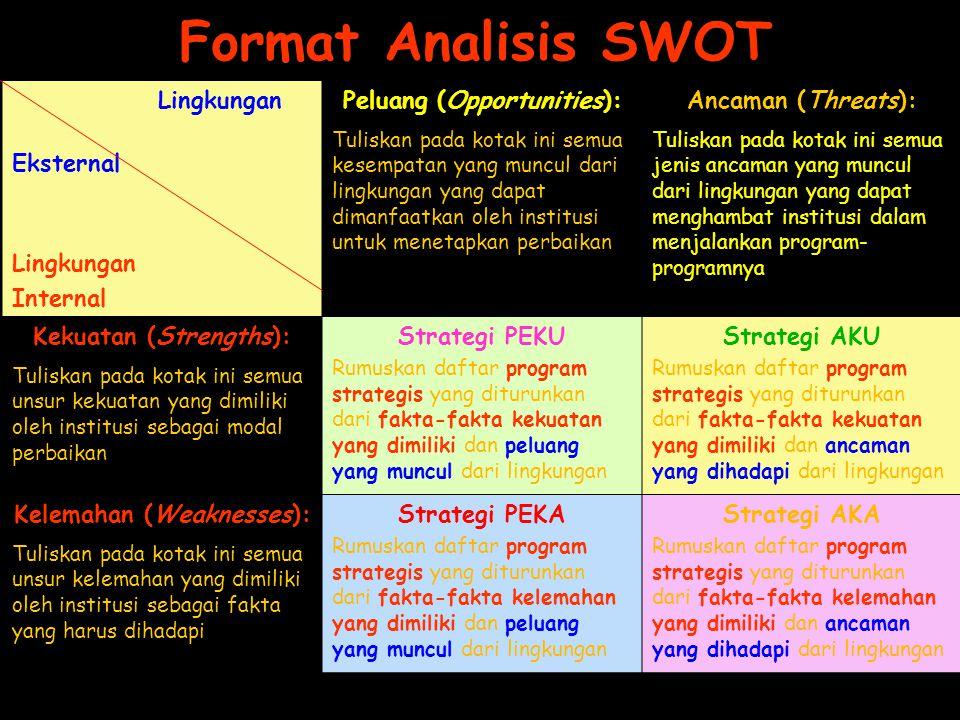 Format Analisis SWOT Lingkungan Eksternal Lingkungan Internal Peluang (Opportunities): Tuliskan pada kotak ini semua kesempatan yang muncul dari lingk