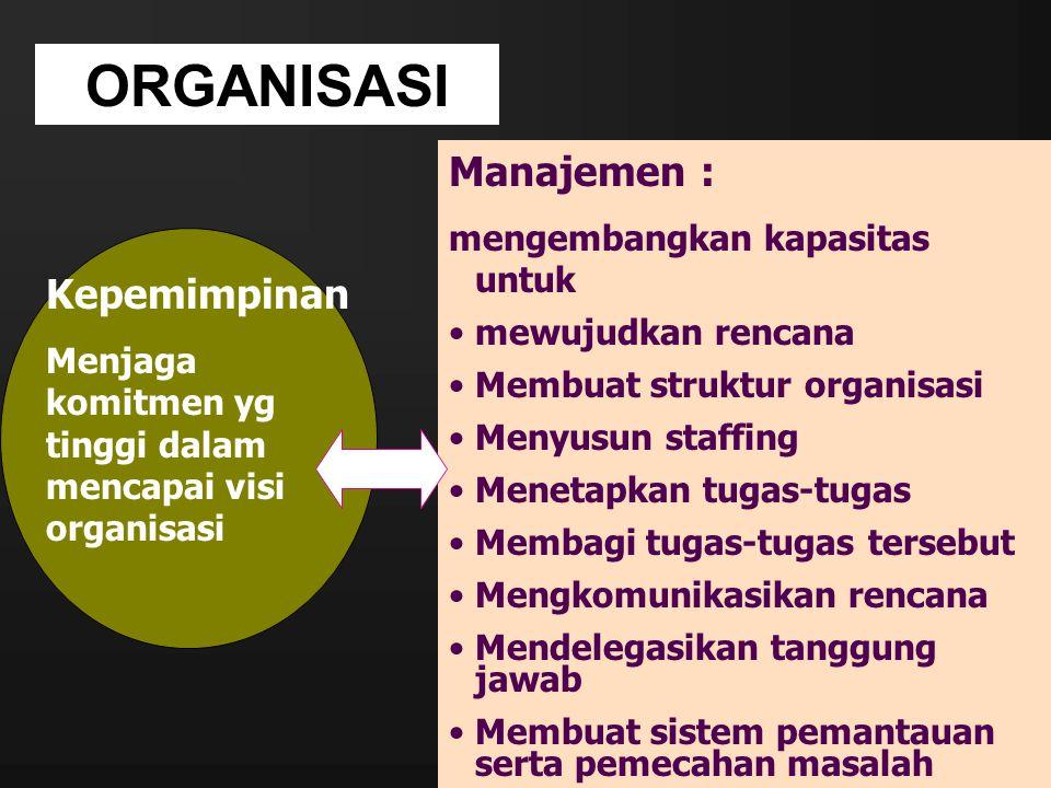 MANAJEMEN ORGANISASI Perencanaan (planning) Pengorganisasian (Organizing) Penyusunan Personalia (Staffing) Pengarahan (Directing + actuating) Pengkoordinasian (Coordinating) Penyusunan Anggaran (Budgeting) Pelaporan (Reporting)
