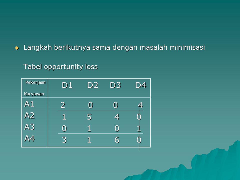  Langkah berikutnya sama dengan masalah minimisasi Tabel opportunity loss Pekerjaan PekerjaanKaryawan D1 D2 D3 D4 D1 D2 D3 D4 A1A2A3A4 2 0 0 4 2 0 0 4 1 5 4 0 1 5 4 0 0 1 0 1 0 1 0 1 3 1 6 0 3 1 6 0