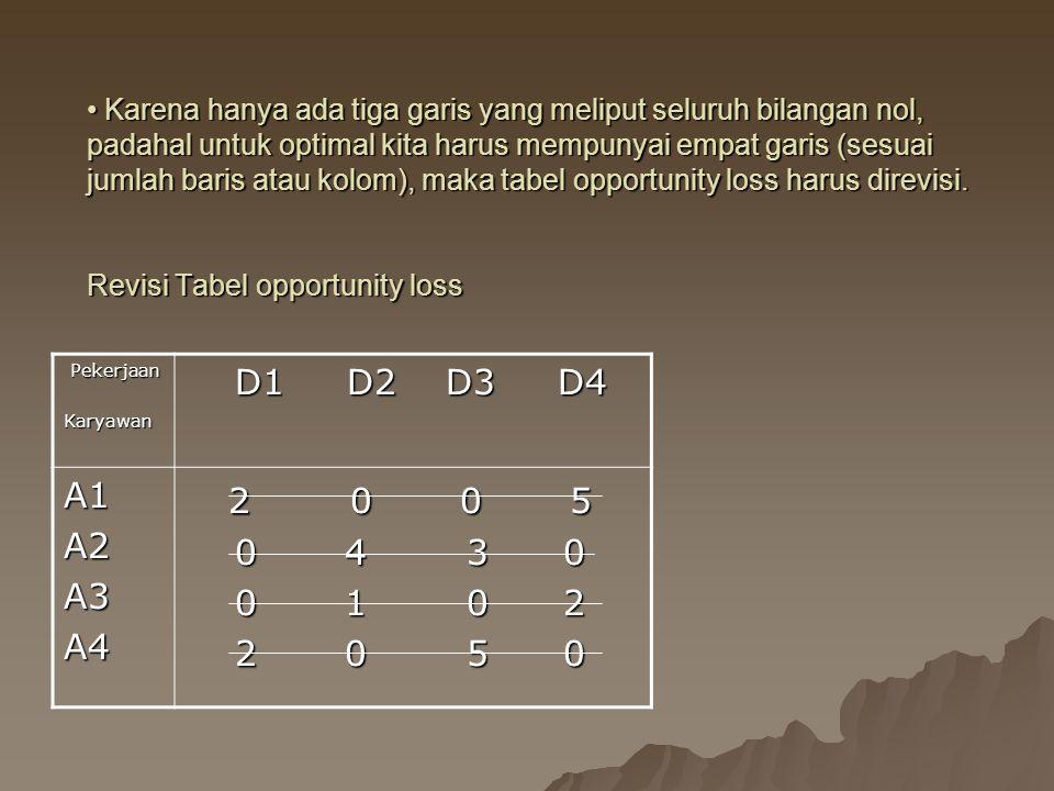 Karena hanya ada tiga garis yang meliput seluruh bilangan nol, padahal untuk optimal kita harus mempunyai empat garis (sesuai jumlah baris atau kolom), maka tabel opportunity loss harus direvisi.