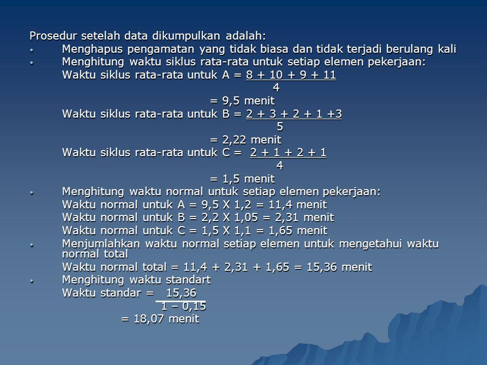 Prosedur setelah data dikumpulkan adalah: Menghapus pengamatan yang tidak biasa dan tidak terjadi berulang kali Menghapus pengamatan yang tidak biasa dan tidak terjadi berulang kali Menghitung waktu siklus rata-rata untuk setiap elemen pekerjaan: Menghitung waktu siklus rata-rata untuk setiap elemen pekerjaan: Waktu siklus rata-rata untuk A = 8 + 10 + 9 + 11 4 4 = 9,5 menit = 9,5 menit Waktu siklus rata-rata untuk B = 2 + 3 + 2 + 1 +3 5 5 = 2,22 menit = 2,22 menit Waktu siklus rata-rata untuk C = 2 + 1 + 2 + 1 4 4 = 1,5 menit = 1,5 menit Menghitung waktu normal untuk setiap elemen pekerjaan: Menghitung waktu normal untuk setiap elemen pekerjaan: Waktu normal untuk A = 9,5 X 1,2 = 11,4 menit Waktu normal untuk B = 2,2 X 1,05 = 2,31 menit Waktu normal untuk C = 1,5 X 1,1 = 1,65 menit Menjumlahkan waktu normal setiap elemen untuk mengetahui waktu normal total Menjumlahkan waktu normal setiap elemen untuk mengetahui waktu normal total Waktu normal total = 11,4 + 2,31 + 1,65 = 15,36 menit Menghitung waktu standart Menghitung waktu standart Waktu standar = 15,36 1 – 0,15 1 – 0,15 = 18,07 menit = 18,07 menit