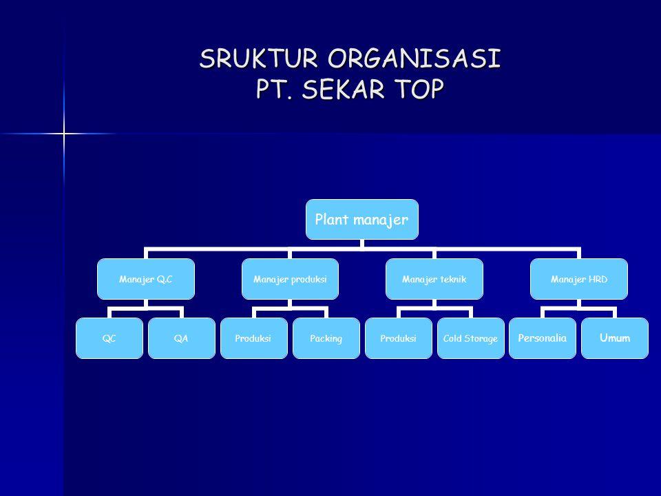 SRUKTUR ORGANISASI PT. SEKAR TOP Plant manajer Manajer Q.C QCQA Manajer produksi ProduksiPacking Manajer teknik Produksi Cold Storage Manajer HRD Pers