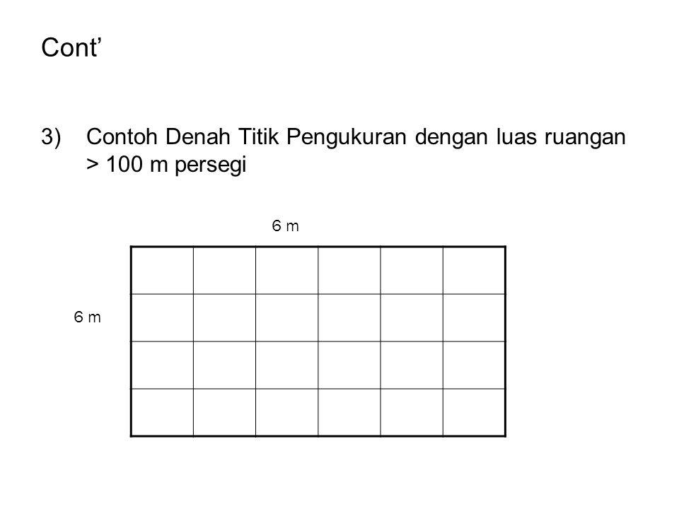 Cont' 3)Contoh Denah Titik Pengukuran dengan luas ruangan > 100 m persegi 6 m