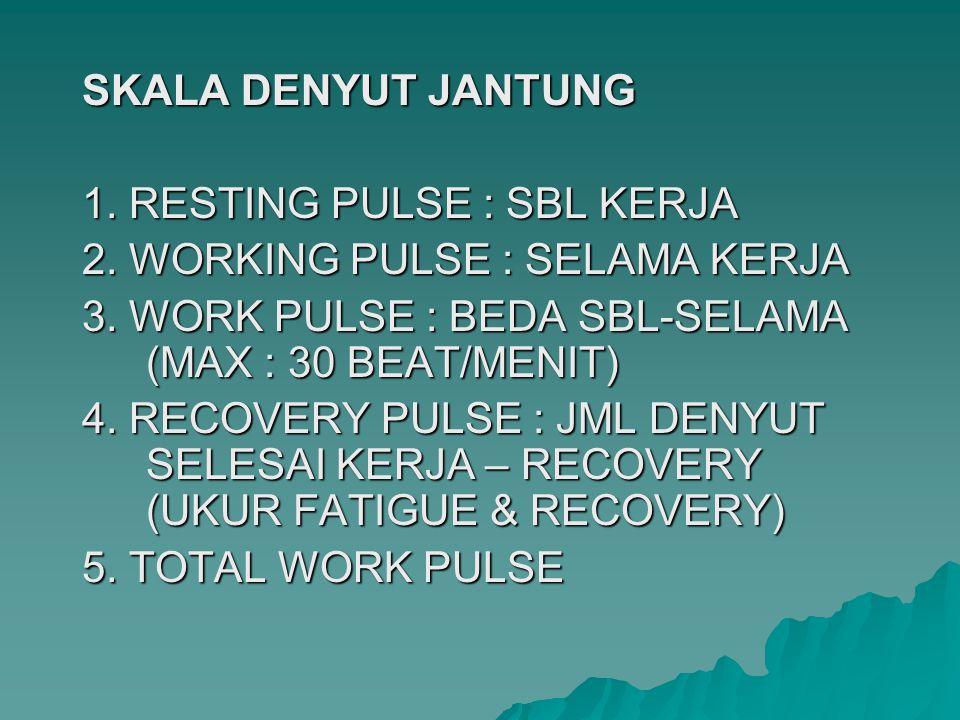 SKALA DENYUT JANTUNG 1. RESTING PULSE : SBL KERJA 2. WORKING PULSE : SELAMA KERJA 3. WORK PULSE : BEDA SBL-SELAMA (MAX : 30 BEAT/MENIT) 4. RECOVERY PU